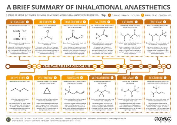 Brief Guide to Inhalational Anaesthetics 2016