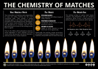 The Chemistry of Matches | Compound Interest