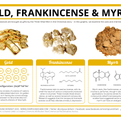 The Gift Of Magi Plot Diagram Corsa D Wiring Chemistry Gold Frankincense And Myrrh Compound