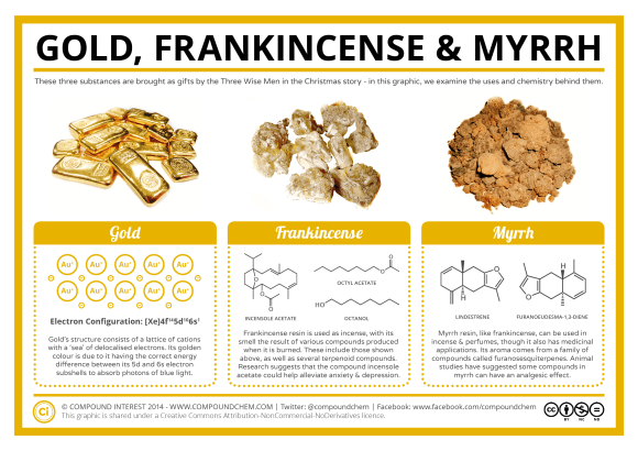 The Chemistry of Gold, Frankincense & Myrrh