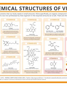 Chemical structures of vitamins also the compound interest rh compoundchem