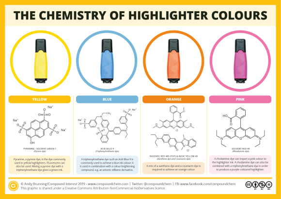 Chemistry of Highlighter Colours 2019
