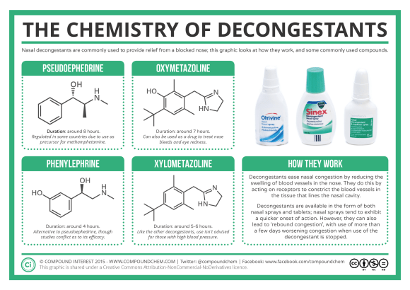 The Chemistry of Decongestants