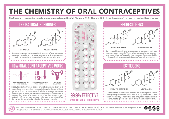 The Chemistry of Oral Contraceptives