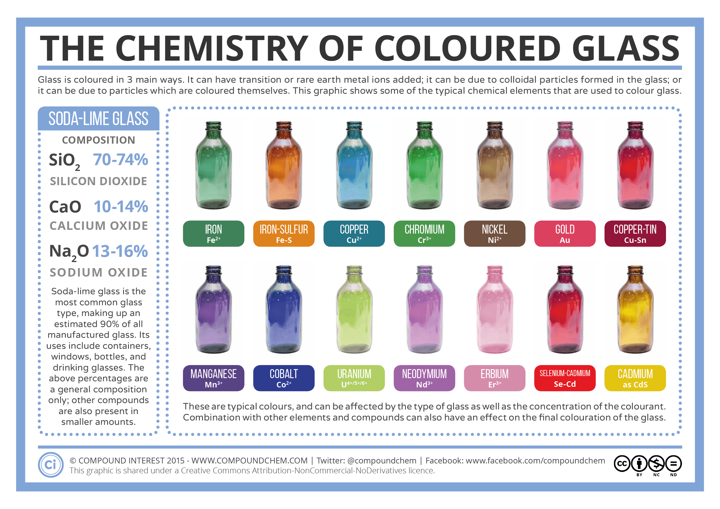 The Chemistry Of Coloured Glass