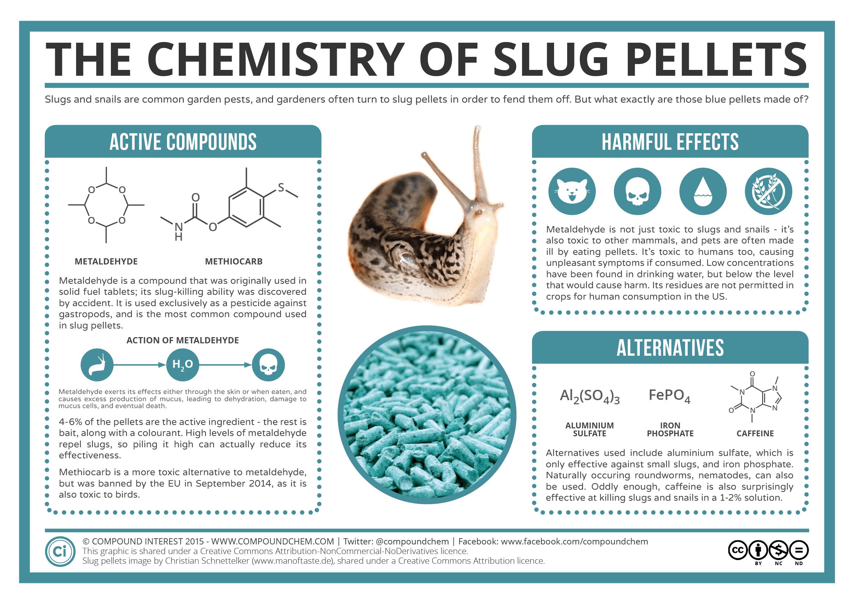 The Chemistry Of Slug Pellets