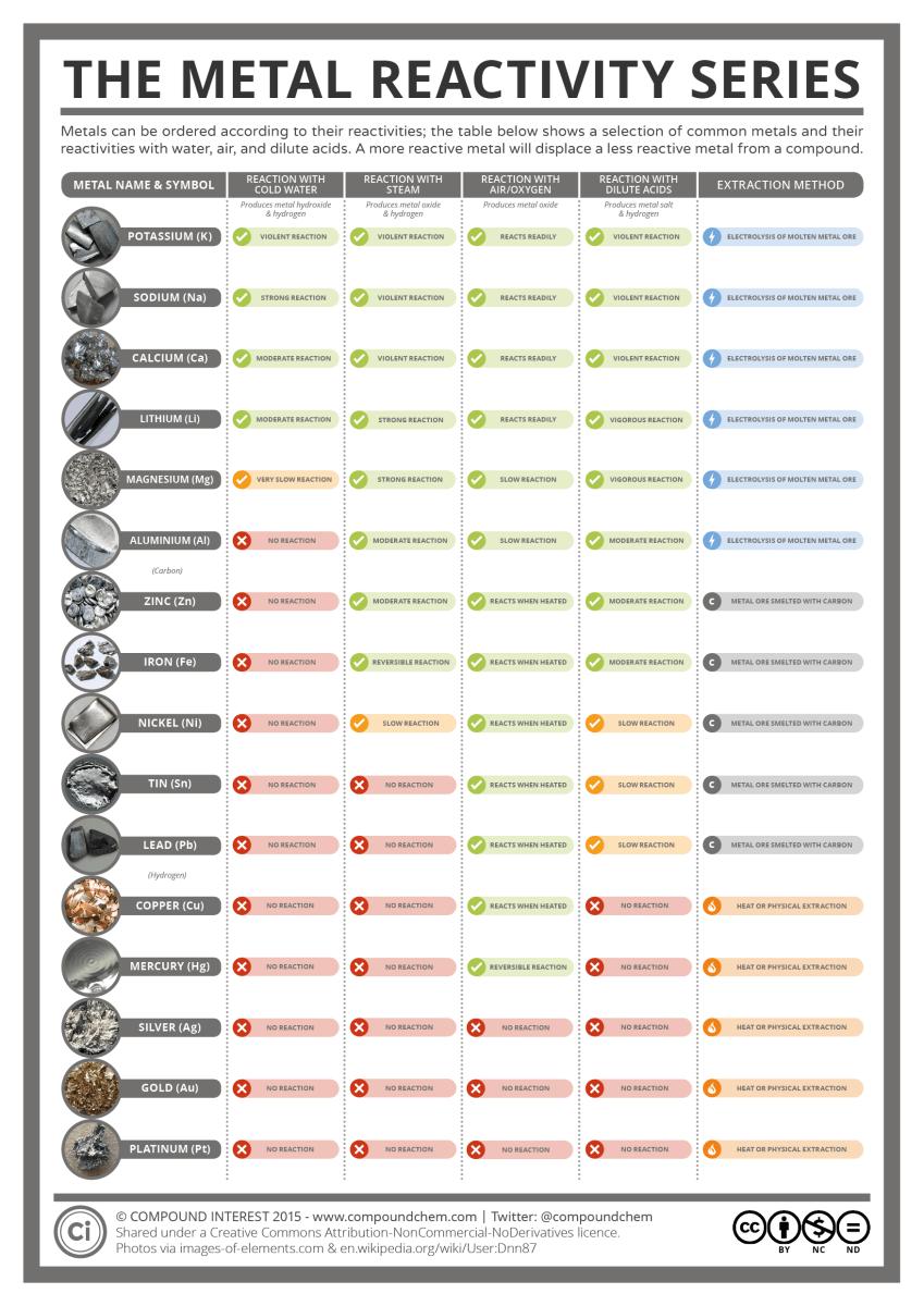 The Metal Reactivity Series Compound Interest