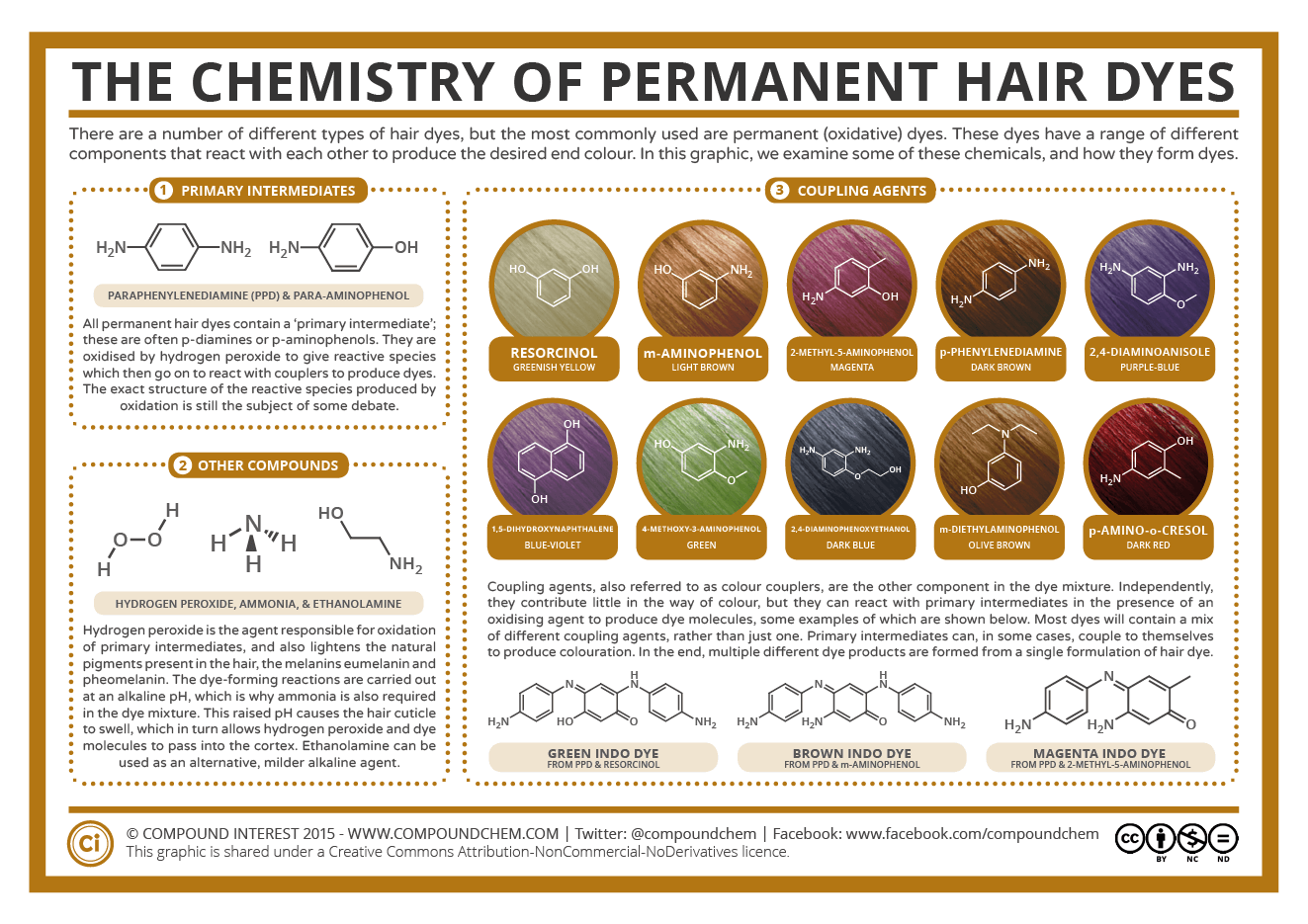 The Chemistry Of Permanent Hair Dyes