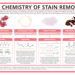 How To Remove Blood Stains From Linen Sofa Grey Set Compound Interest The Chemistry Of Stain Removal