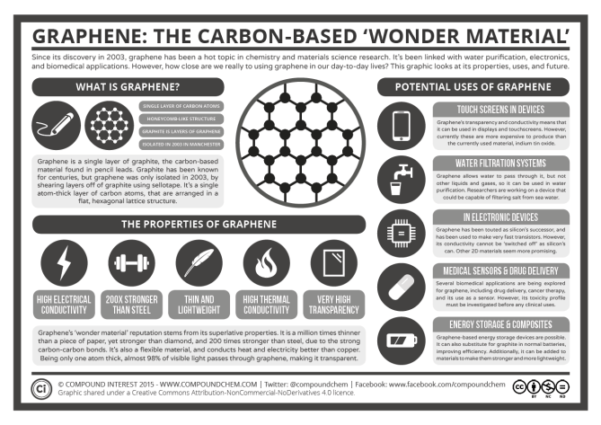 Graphene - The Carbon-Based Wonder Material
