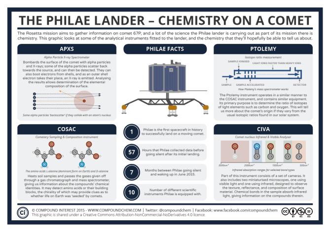 The Philae Lander – Chemistry on a Comet
