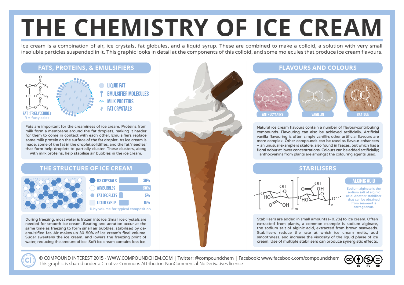 The Chemistry Of Ice Cream Components Structure Flavour Compound Interest