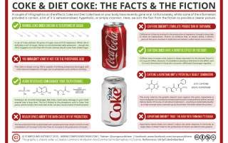 Coke & Diet Coke – Fact & Fiction