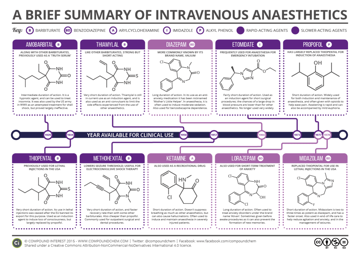 Guide to IV Anaesthetics