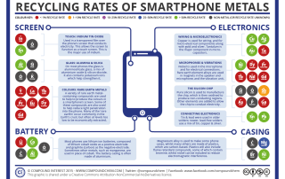 Recycling Rates of Smartphone Elements
