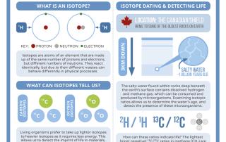 RTCW – Isotope Geochemistry