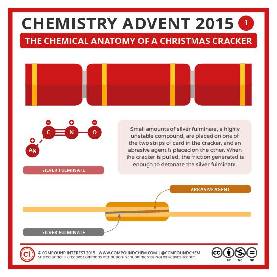 Chemistry Advent 01 – Christmas Crackers