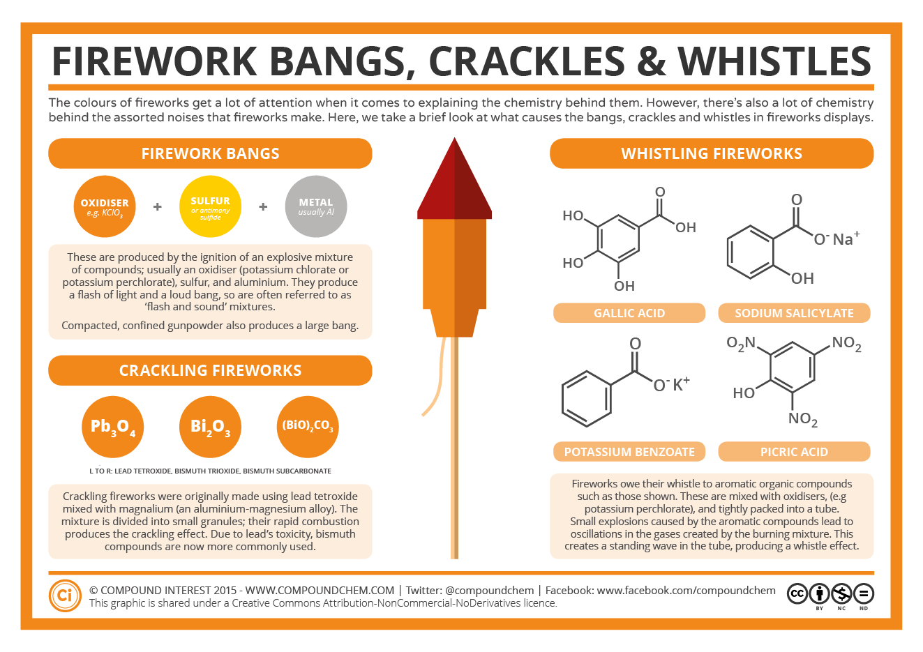 The Chemistry of Fireworks: Bangs, Crackles & Whistles | Compound