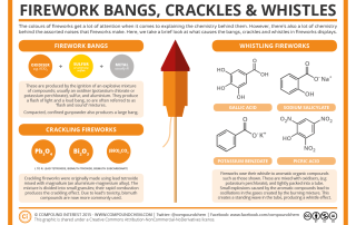 Chemistry of Fireworks – Bangs, Crackles & Whistles