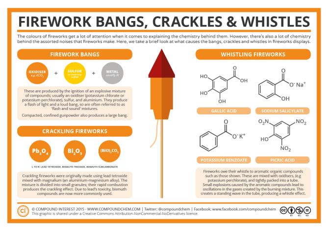 Chemistry of Fireworks – Bangs, Crackles & Whistles