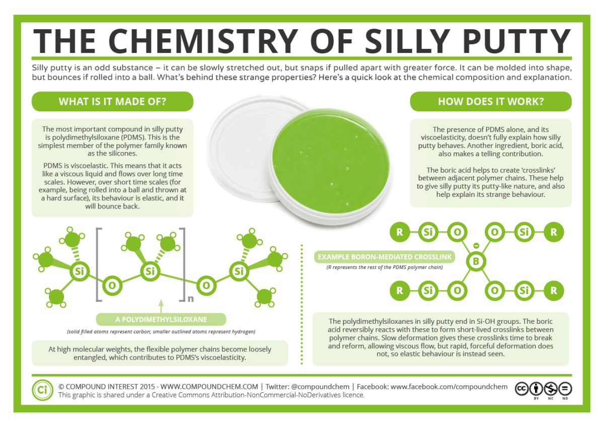 Chemistry of Silly Putty
