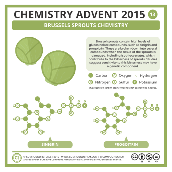 13 – Brussels Sprouts Chemistry