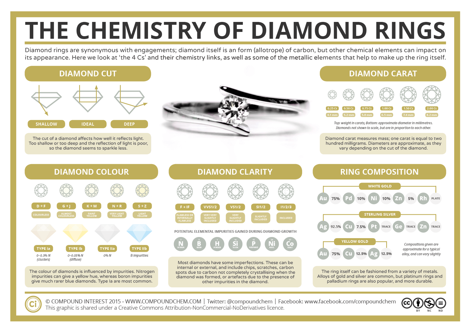 The Chemistry Of Diamond Rings