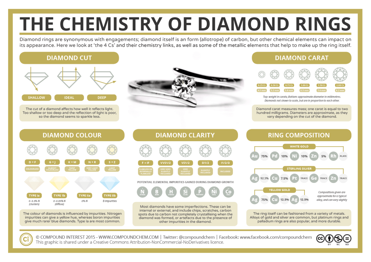 Diamond Ring Chemistry
