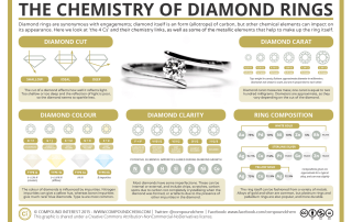 Diamond Ring Chemistry