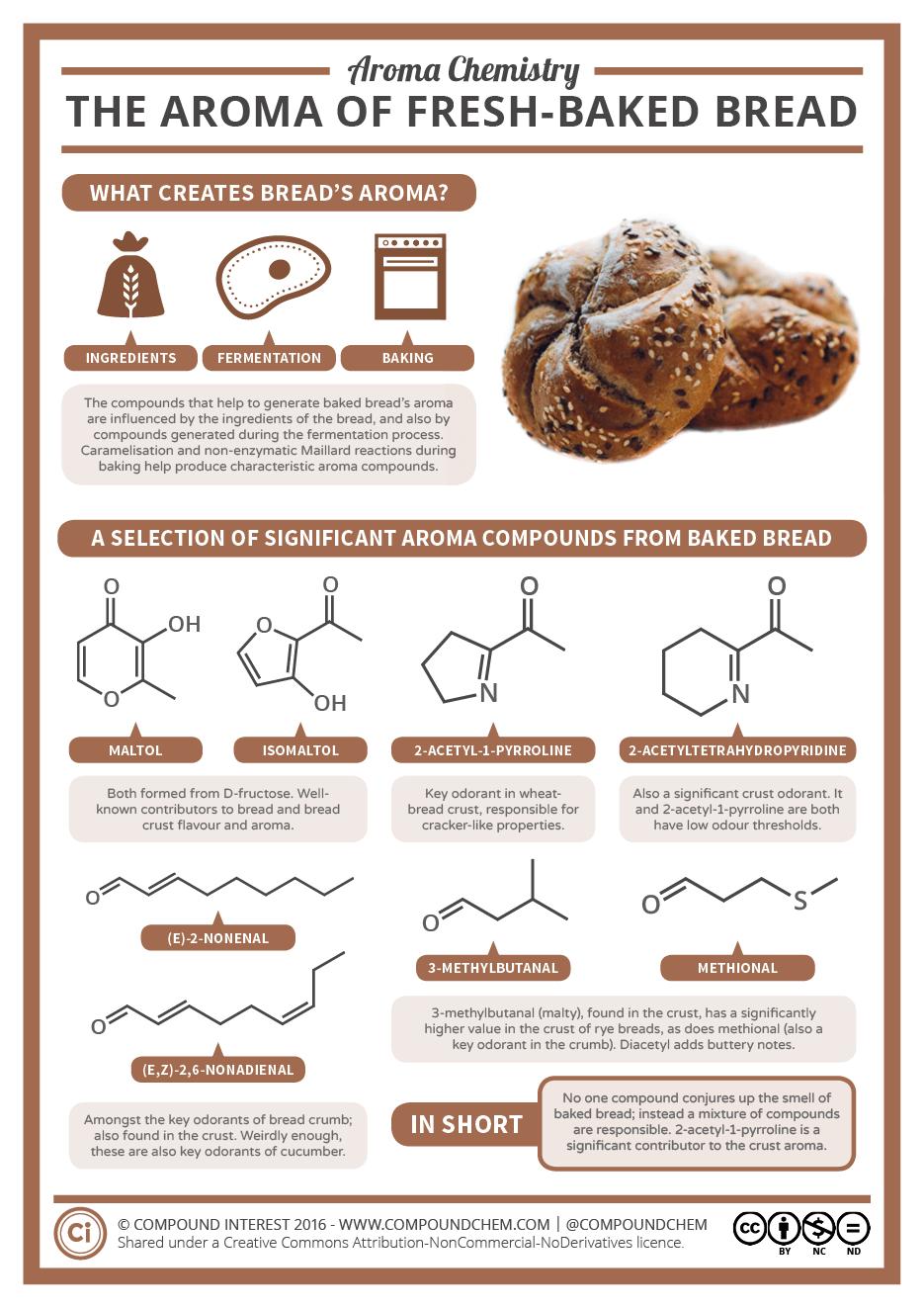 Aroma Chemistry – Fresh-Baked Bread