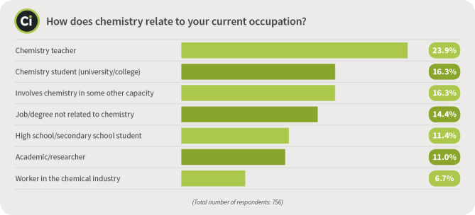Survey Occupation