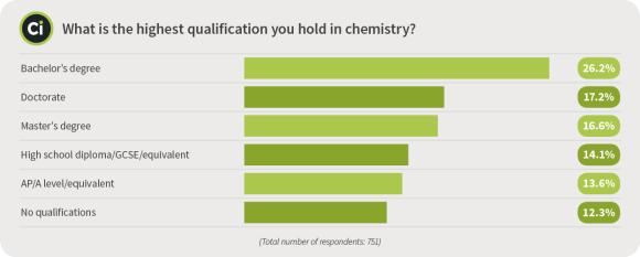 Survey Qualification