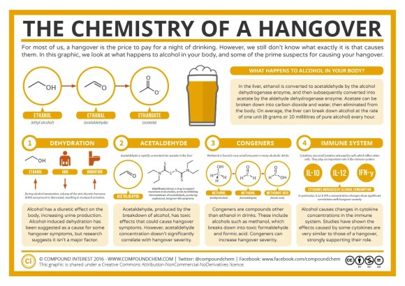 The Chemistry of Hangovers