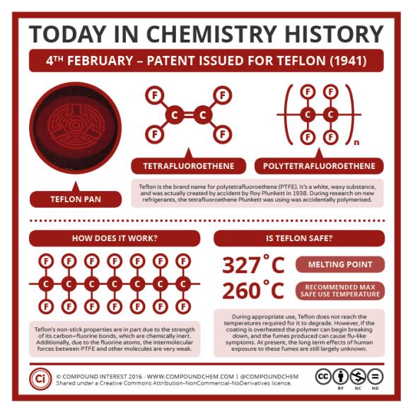 Chemistry History: Teflon & Non-Stick Pans | Compound Interest