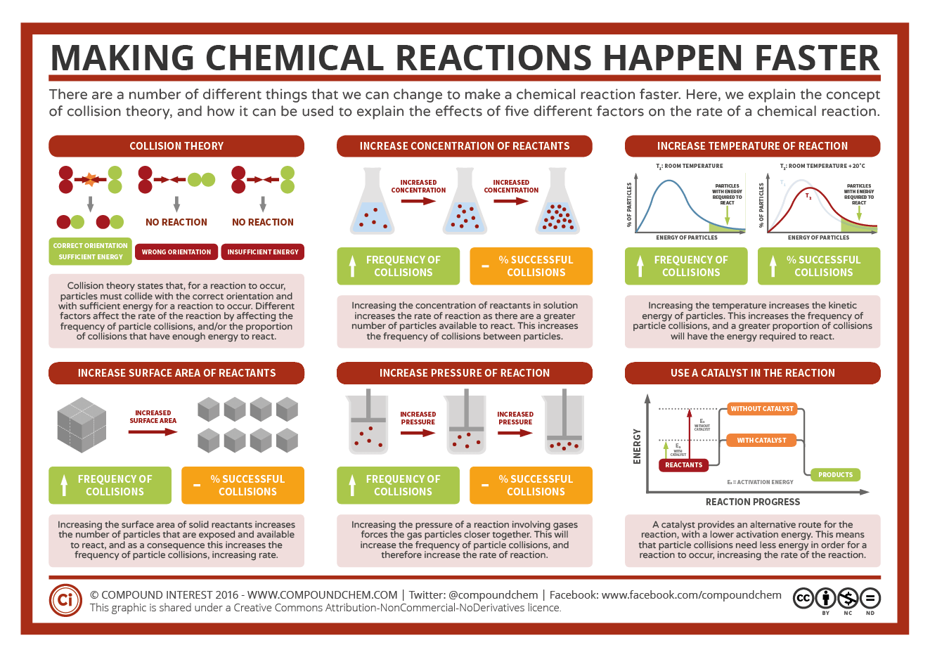 Making Reactions Faster Factors Affecting Rates Of