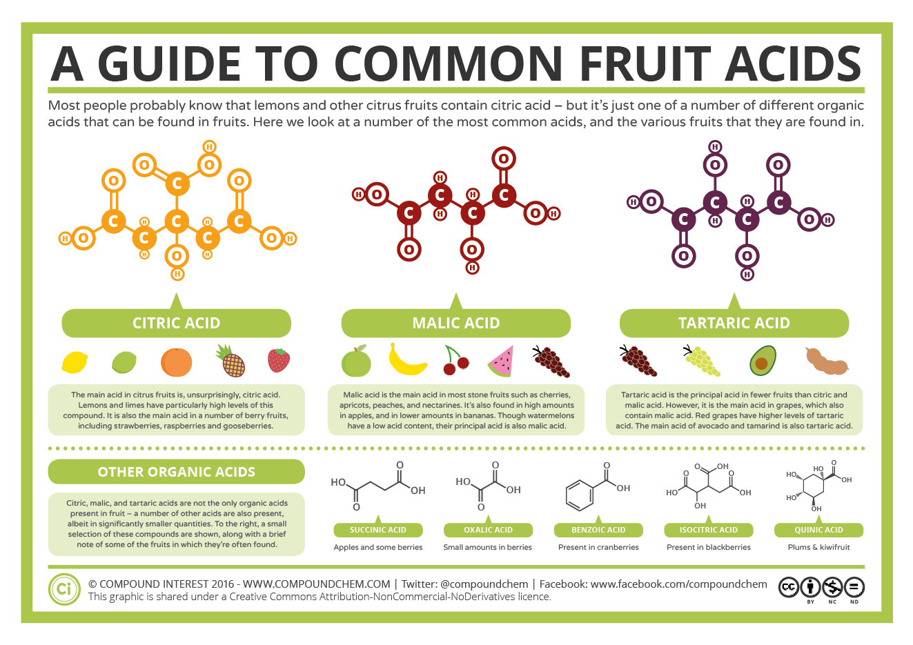 A Guide To Common Fruit Acids