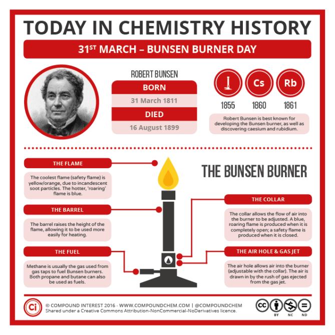 03-31 – Bunsen Burner Day