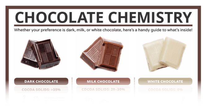 Chocolate Chemistry C&EN teaser