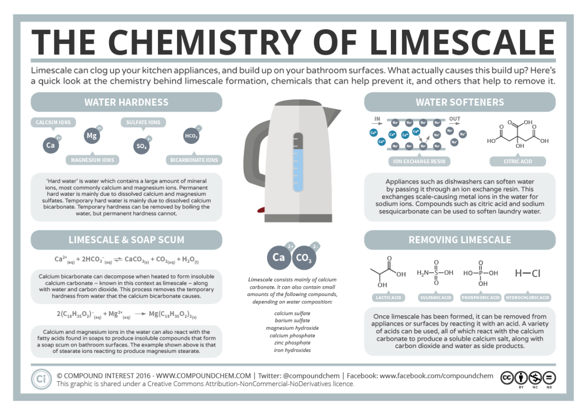 How to remove minerals calc limescale from a humidifier