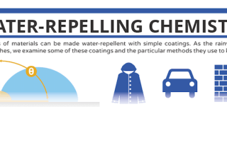 Water-repelling Chemistry