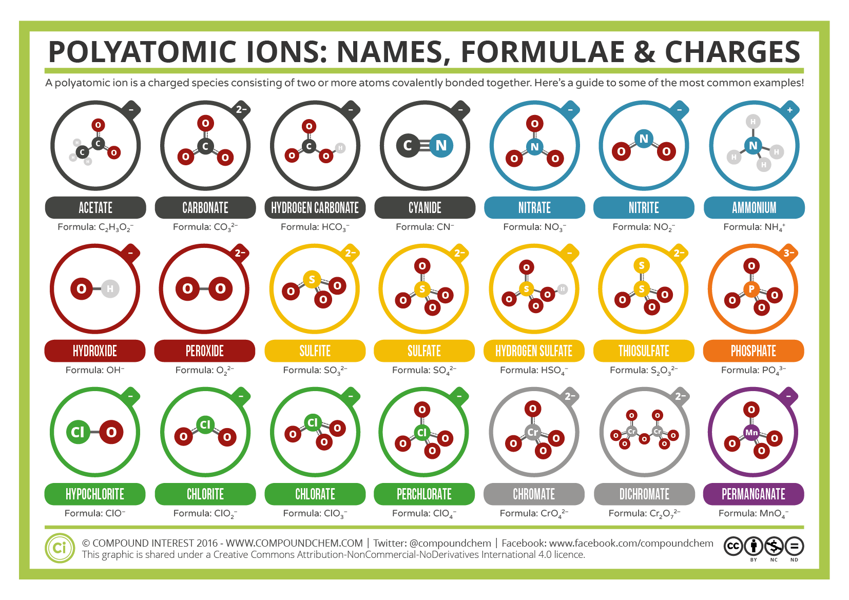 Common Polyatomic Ions Names Formulae And Charges