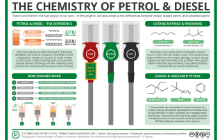 The Chemistry of Leaded Petrol, Unleaded Petrol & Diesel