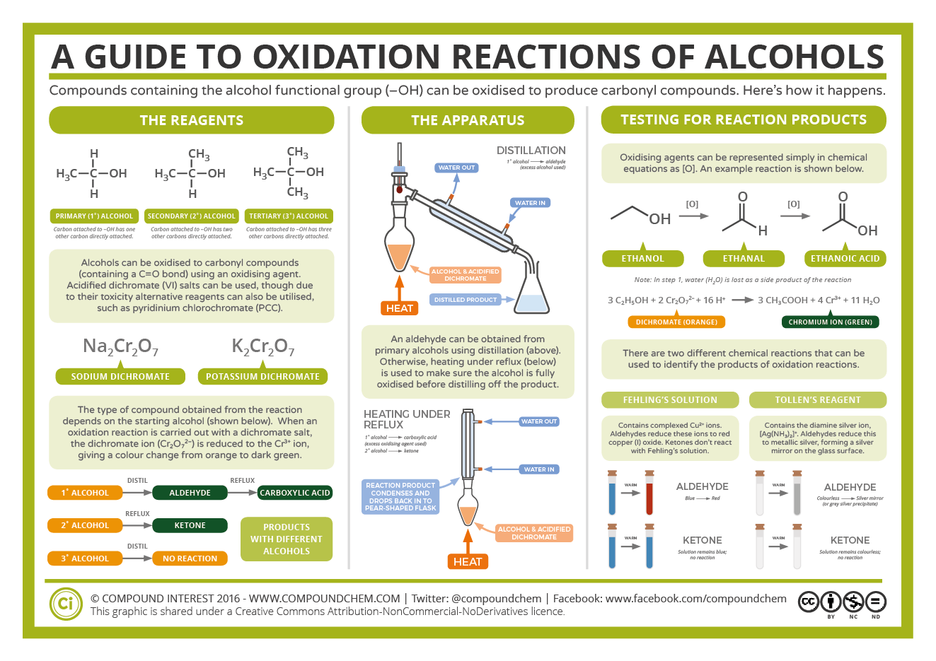 A Guide To Oxidation Reactions Of Alcohols
