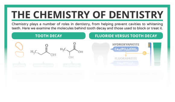 Chemistry of Dentistry Preview
