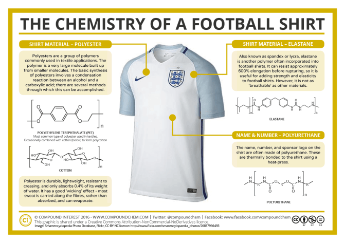 The Chemistry of a Football Shirt Euro 2016
