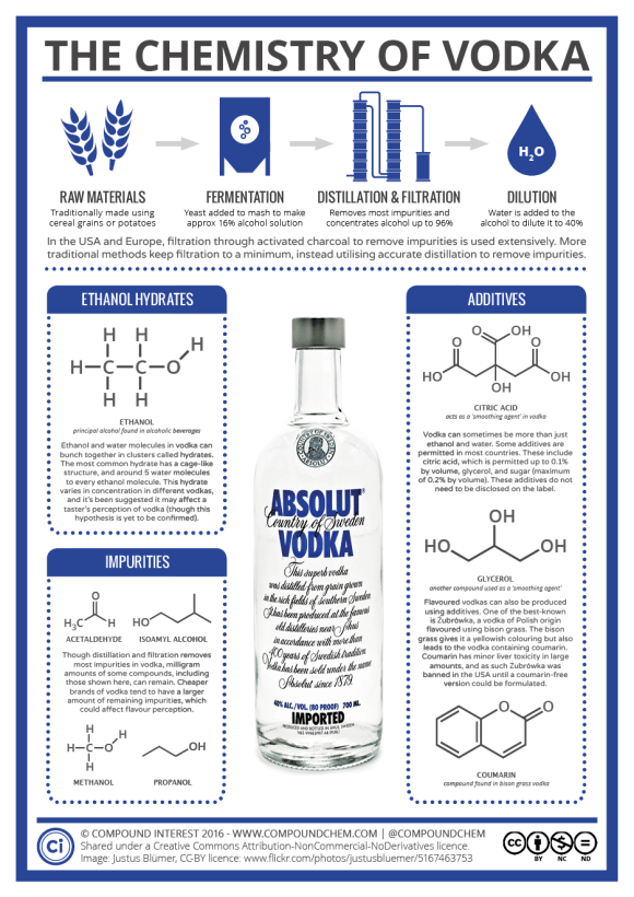 The Chemistry of Vodka