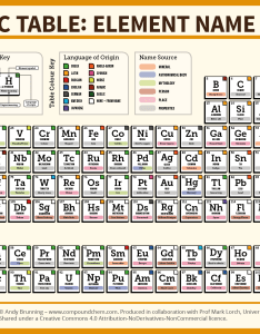 The periodic table element name origins also of elements compound interest rh compoundchem