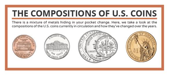 C&EN USA Coin Compositions Preview