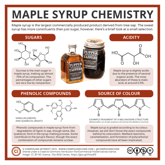 Canada Day – Maple Syrup