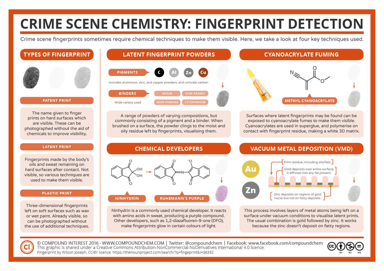 Crime Scene Chemistry – Fingerprint Detection | Compound Interest